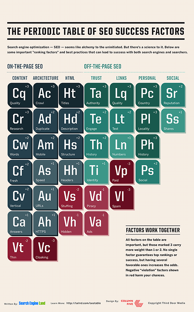 SearchEngine-Periodic-Table-of-SEO-2015-condensed-large