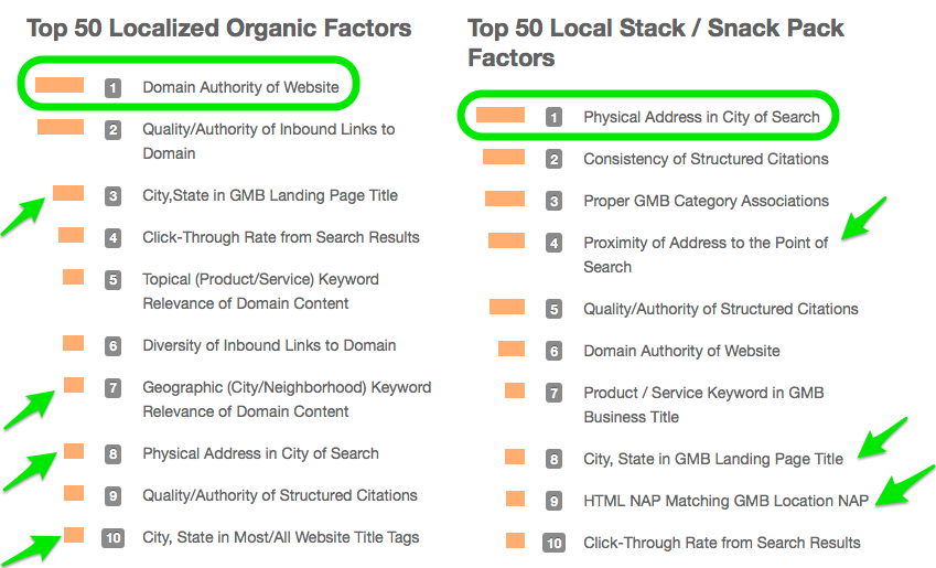 top 50 local organic seo factors